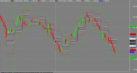 patternexplorer for amibroker 3 75 trade catcher camarilla pivot lines afl