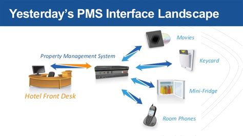 onq pms system for front desk webinar leverage integrated hotel systems to boost