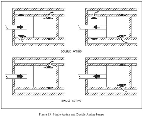 single acting steam engine diagram piston pumps and plunger pumps information engineering360