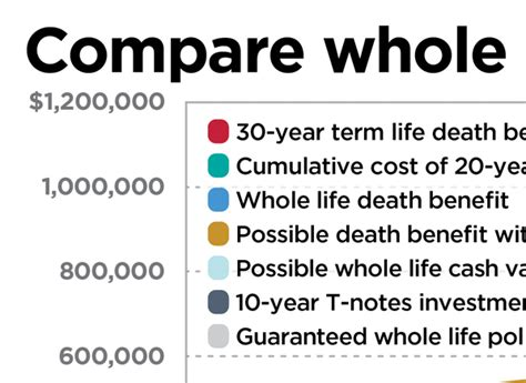 whole life policy is whole life insurance right for you consumer reports