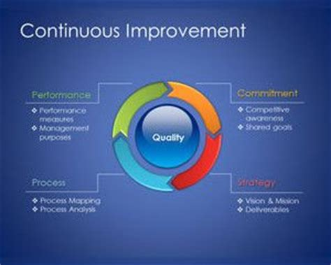 Model For Improvement Template free continuous improvement model template for powerpoint
