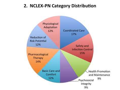 are exam sections the distribution of question categories on nclex rn vs