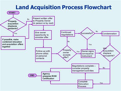 land development process flowchart land development process flowchart best free home