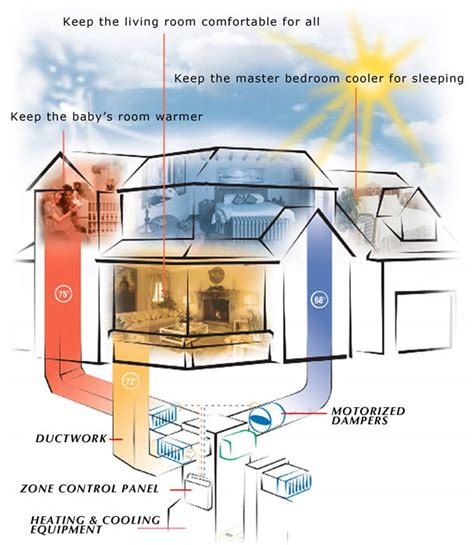 comfort control heating and cooling what is zoning zonefirst zonefirst