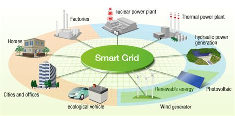 power system scada and smart grids books now is the time to keep your smart grid a team together