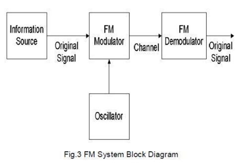 block diagram of modulation frequency modulation block diagram blueraritan info