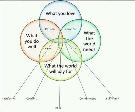 best venn diagram best venn diagram talent hub