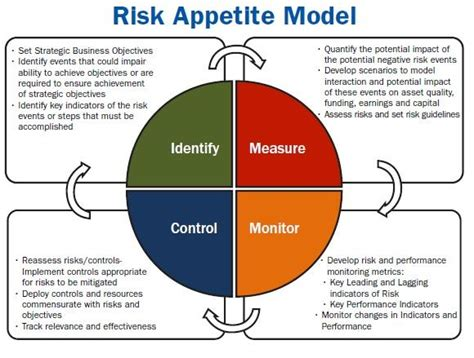 commercial risk model 17 best images about all about risk management on