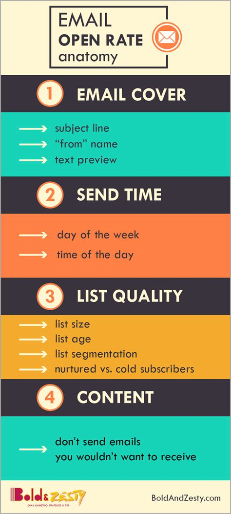 Email Marketing - 10 skills an email marketing manager needs to succeed