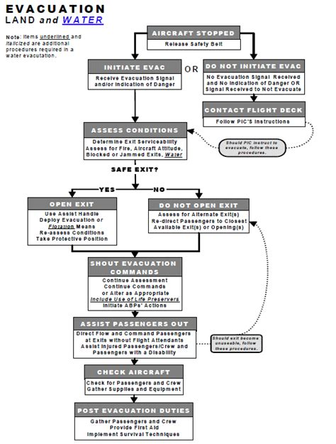 process flowchart fire fighting and fire protection 4 4 evacuations transport canada