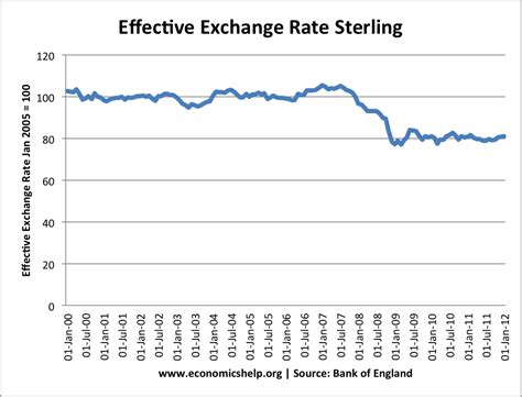 best exchange rate euro best currency rates gbp to euro