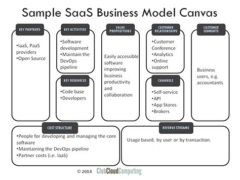 saas pricing model template business model cloud computing business model
