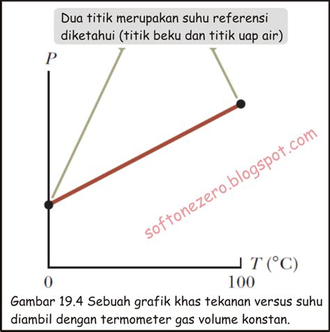 Termometer Gas fisika dan semesta termometer gas dan skala suhu mutlak