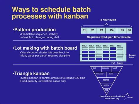 kanban card template ppt best photos of kanban powerpoint template kanban board
