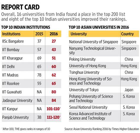 best ranking iisc bangalore among top 30 asian universities in the 2016