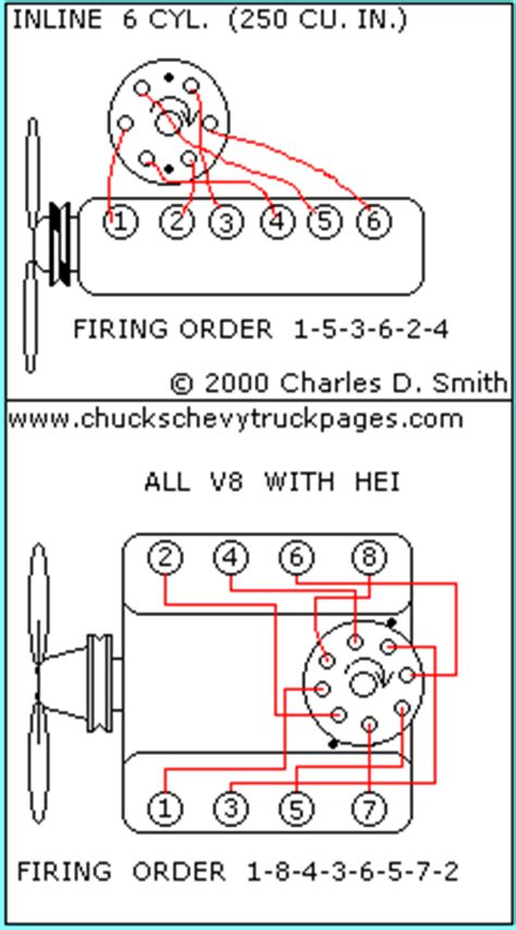chevy 235 firing order diagram wiring diagram for 84 gmc 1500 get free image about