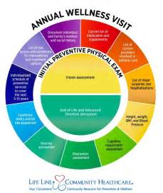 Annual Wellness Visit Template by Np Scope Of Practice