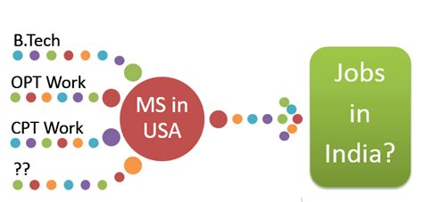 In India After Mba From Usa by In India After Ms In Usa Opportunities And
