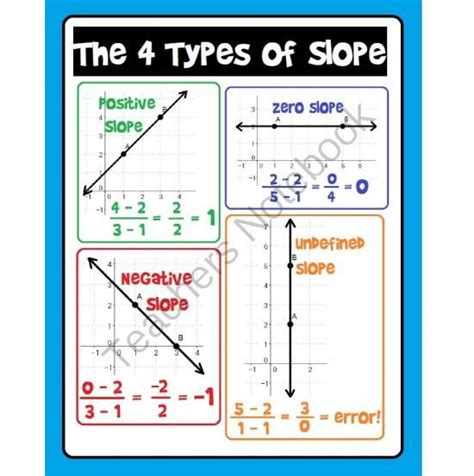 slope math games slope poster 4 types of slope from scaffolded math and
