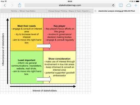 stakeholder map coaching tools business