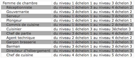 Grille Des Salaires Hcr by Niveau Et Echelon En Hotellerie Et Restauration Ge Rh Expert