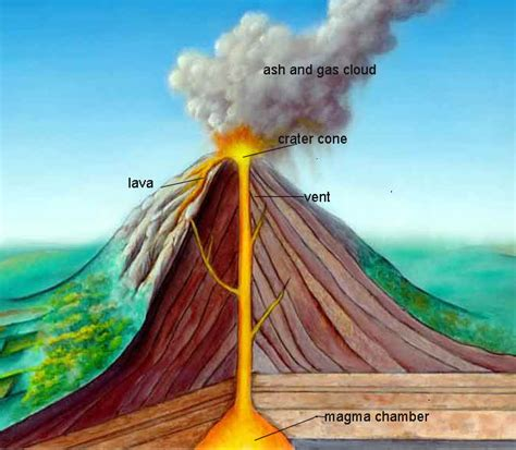 cross section of a volcano slide 2