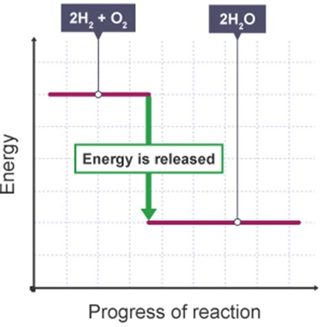 energy level diagram hydrogen gcse bitesize science energy transfers fuel
