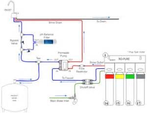 Buying And Installing A Reverse Osmosis Filter System