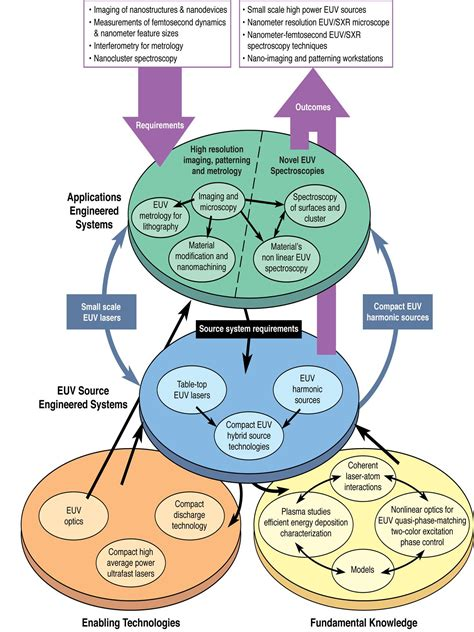 strategic planning cycle diagram nsf euv erc research