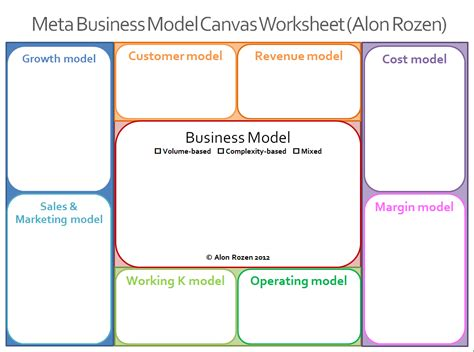 creating a business model template metabusinessmodels meta business model worksheet