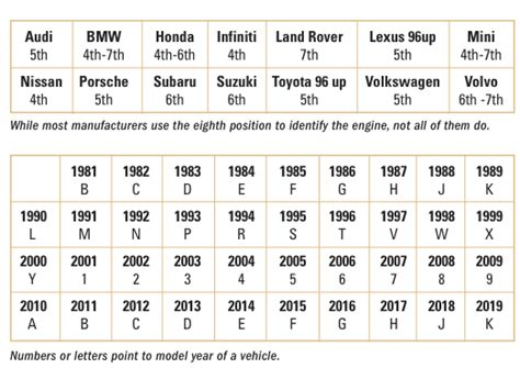 Bmw Motorcycle Year By Vin by Ford Vin Decoder Lookup And Check Ford Vin Number And