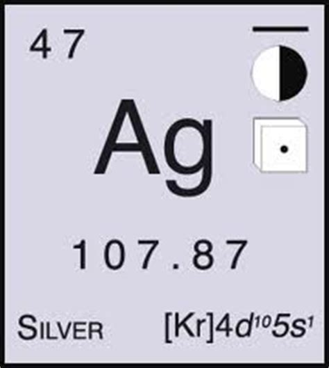 Silver Periodic Table Symbol by Aisscience7elements Licensed For Non Commercial Use Only
