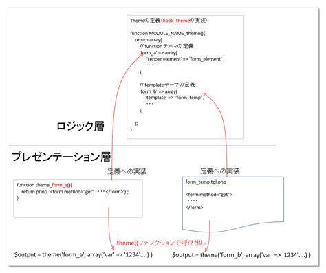 drupal theme hook exle drupalのテーマレイヤー theme layer のロジック層とプレゼンテーション層が分離される構成 古松