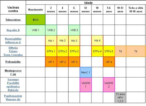 Calendario Vacinal Calend 225 De Vacina 231 227 O Portugal