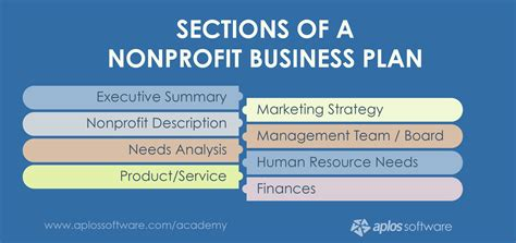 why do you need a nonprofit business plan aplos