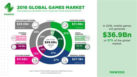 l mobile market the global market 2016 per region segment newzoo