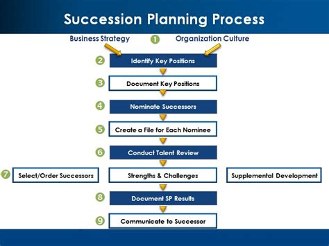 Succession Planning Quotes Quotesgram Leadership Succession Planning Template