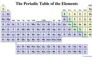 Periodic Table Printout 5 Best Images Of Basic Printable Periodic Table With Names