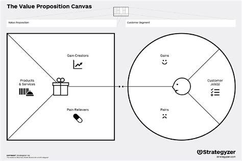 layout definition svenska value proposition canvas business design tools