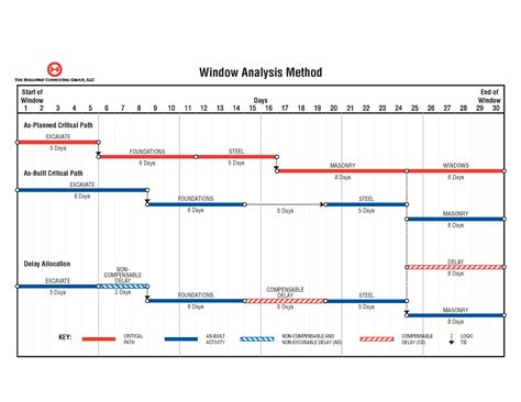 critical path construction schedule template critical path method construction schedule