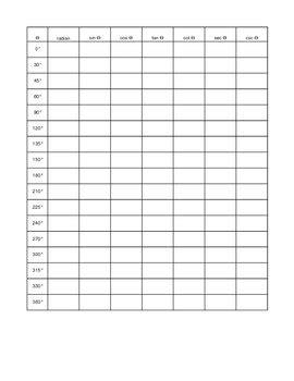 Trig Functions Blank Sheet by Betty Watson | Teachers Pay