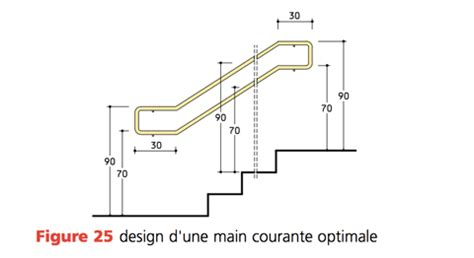 corrimano scale normativa superabile inail corrimano sostegni e maniglioni lungo