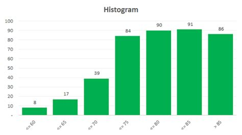 histogram template how to determine bins for histogram in excel how to make