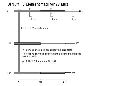 df9cy 3 element yagi for 28mhz i1wqrlinkradio