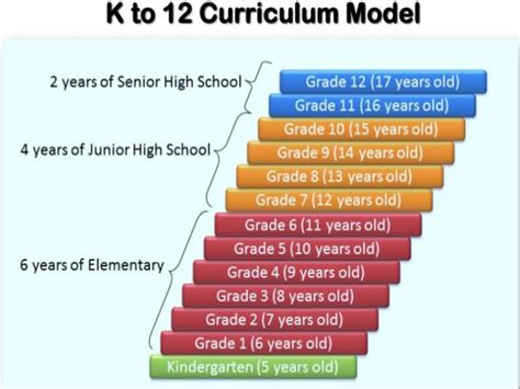 thesis about k 12 education in the philippines k 12 basic education and 3 tracks