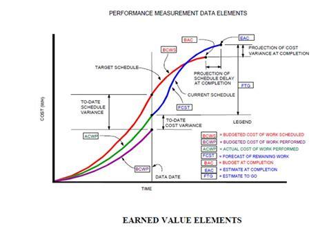 earned value analysis earned value management