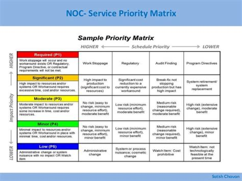 Help Desk Priority Matrix by Best Practices For Building Network Operations Center