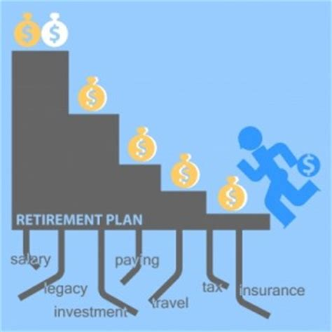 how much should i put in my 401k for the best retirement