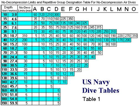 Us Navy Dive Tables by Dive Calculator