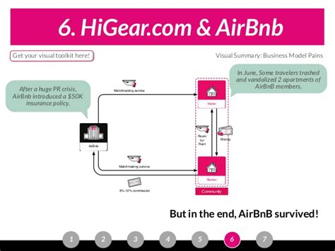 airbnb business model 6 higear com airbnb incinchqhq